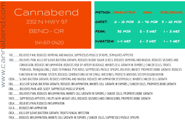 Dosing Chart & Cannabinoid Post Card