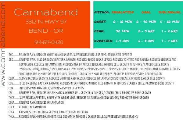 Dosing Chart & Cannabinoid Post Card